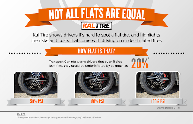Tire Pressure How Flat Kal Tire