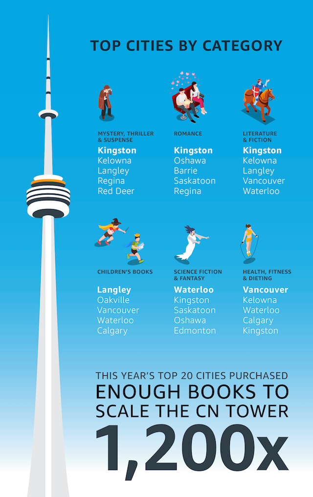 Top Canadian Cities That Love to Read