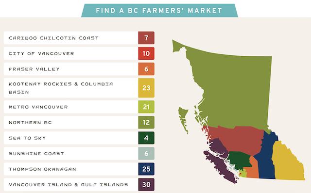Find A Farmers Market