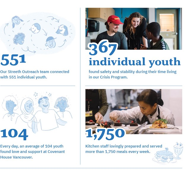 Covenant House 2020 Impact Report